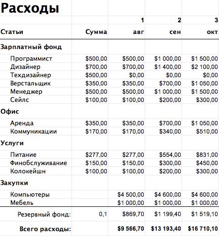 бизнес план продажа масла